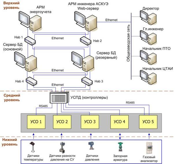Схемы управления предприятиями тепловых сетей.