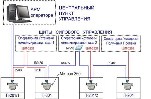 Рис.2 – Структурная схема