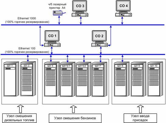 Структурная схема АСУТП ПСТ-1