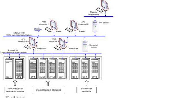 Структурная схема АСУ ТП приготовления топлив в потоке.