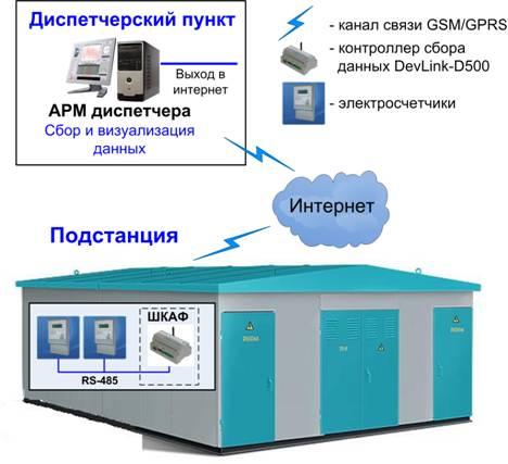 АИИС ТУЭ состоит из трех территориально и функционально распределенных уровней сбора и обработки информации...