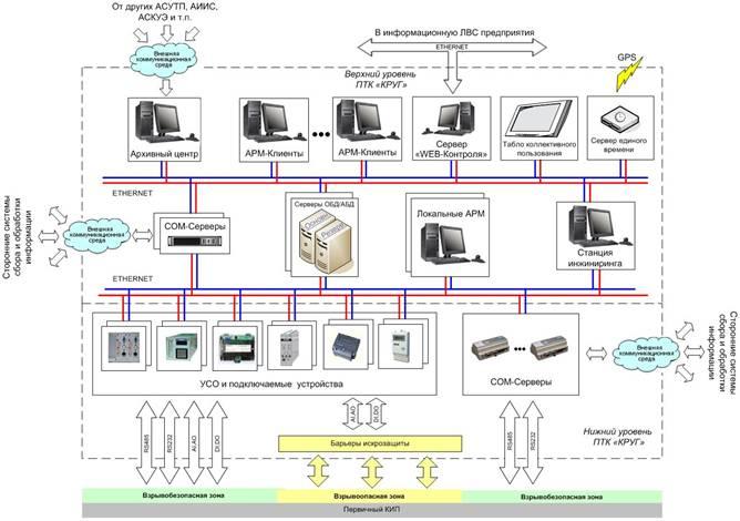 структурная схема ПТК «