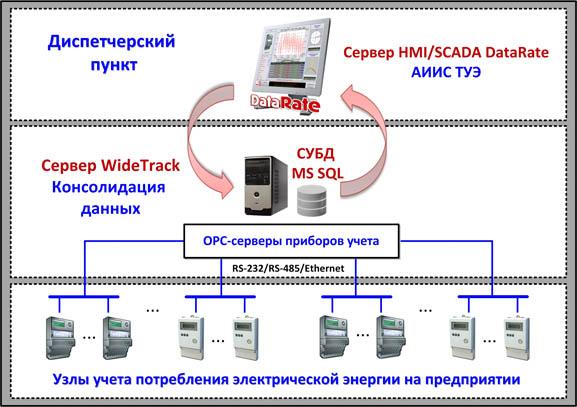 ОРС-серверы приборов учета, контроллеров и протоколов.  SCADA/HMI DataRate.  Рисунок 1 - Обобщенная структура АИИС...
