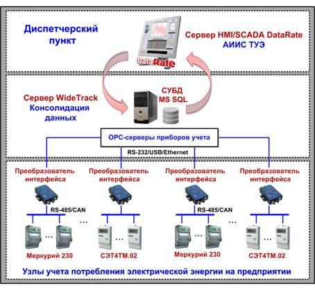 структурная схема АИИС
