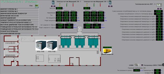 Системы мониторинга работы котельных