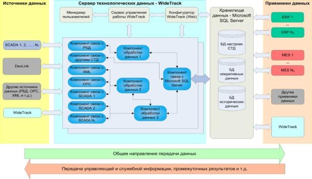 Структурная схема компонентов