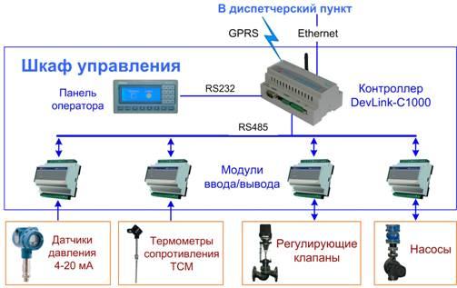 Структурная схема АСУ ТП ИТП