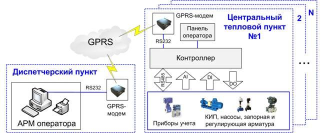 Рис. 4. Структурная схема АСУ ЦТП.