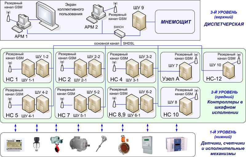 Структурная схема АСДУ
