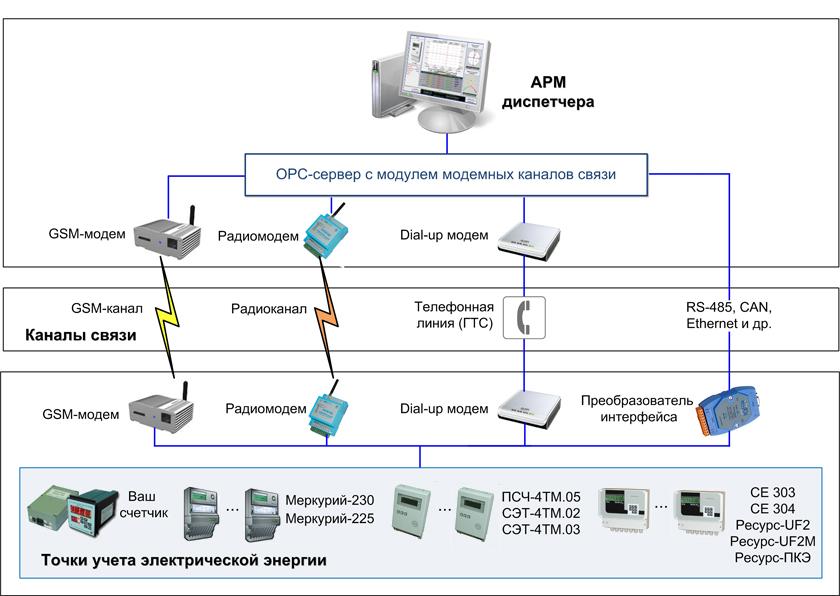 Инструкция по учету электроэнергии и ее рациональному использование