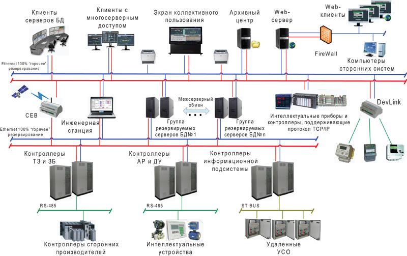 ПТК КРУГ-2000. Клиент-серверная архитектура