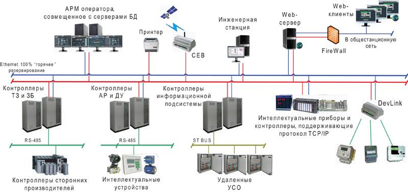 ПТК КРУГ-2000. Распределенная архитектура